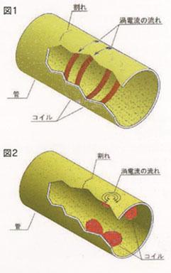 管端部検査用渦流探傷コイル